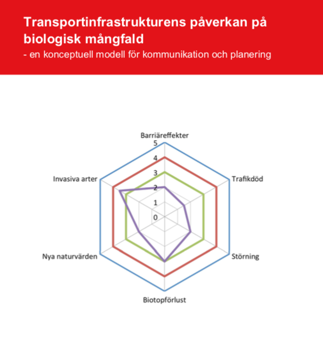 Transportinfrastrukturens påverkan på biologisk mångfald
