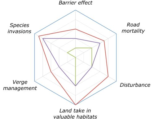 A conceptual model of transportation impacts